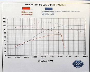 Harley Engine Cam Kits By S&S 100 Horsepower Harley Engines - Pennsylvania harley Motorcycle Services